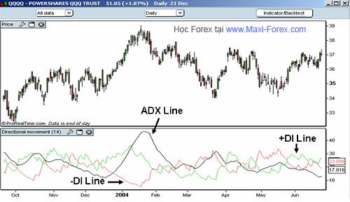 adx-example2