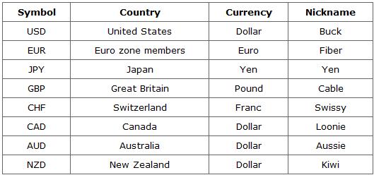 currencies Những gì được giao dịch trong thị trường Forex ?