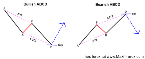 Abcd forex pattern