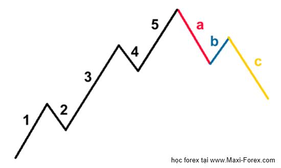 abc correction Sự điều chỉnh ABC