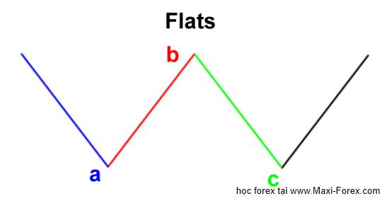 elliott wave flats Sự điều chỉnh ABC