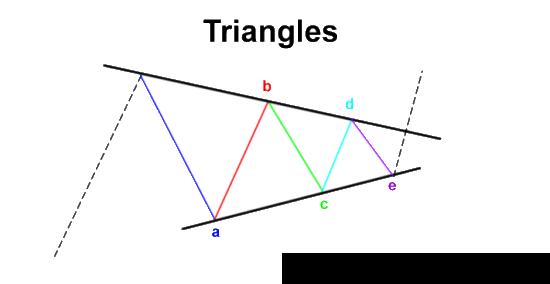 elliott wave triangle Sự điều chỉnh ABC