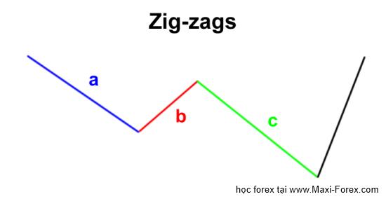elliott wave zigzags Sự điều chỉnh ABC