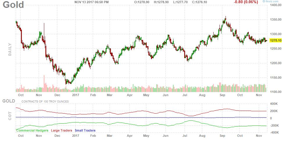 171114-gold-chart