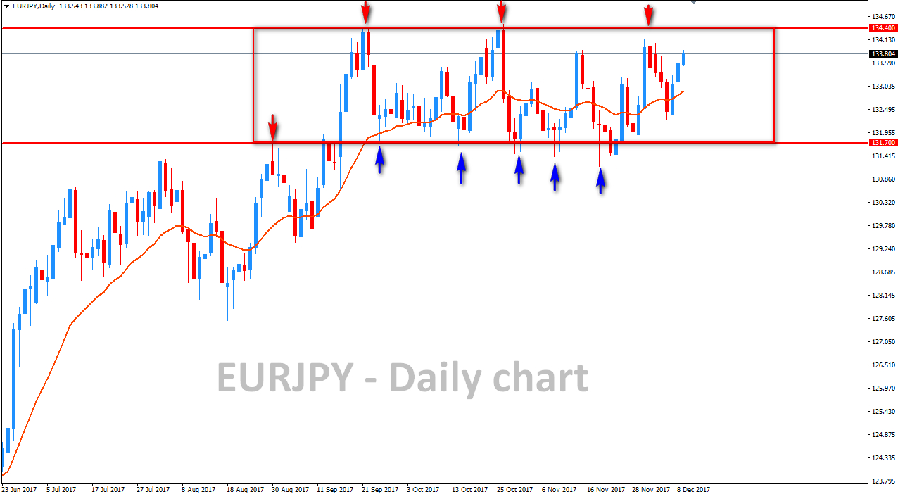 171211-EURJPY-DAILY