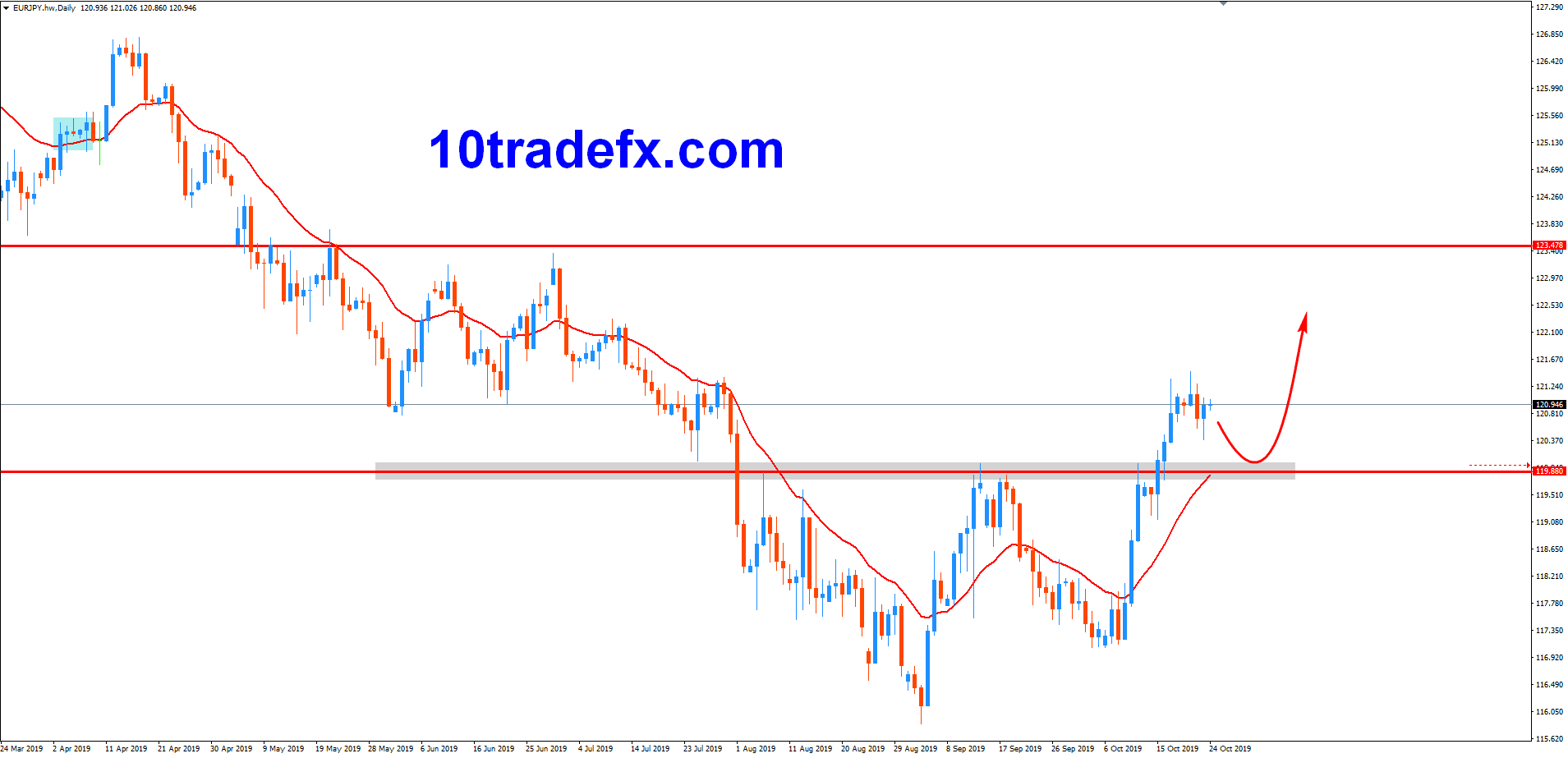191024-EURJPY-Daily