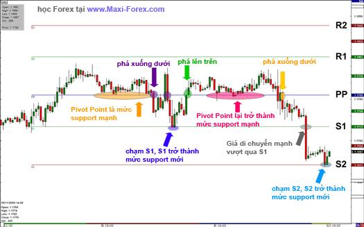 pivot-point-3-s
