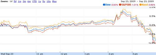 Biểu đồ diễn biến của ba chỉ số chứng khoán Mỹ ngày 23/9 - Nguồn: G.Finance.