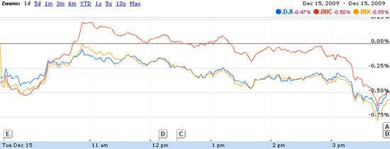 Biểu đồ diễn biến của ba chỉ số chứng khoán Mỹ ngày 15/12 - Nguồn: G.Finance.
