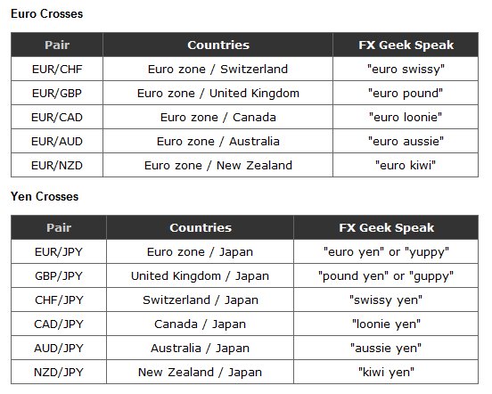 Euro and yen Crosses