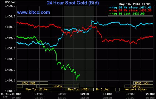 Biến động giá vàng giao ngay trên thế giới ngày 10-05-2013