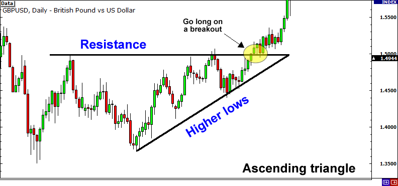 ascending-triangle-entry