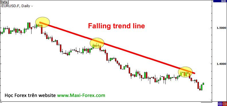 falling-trend-line