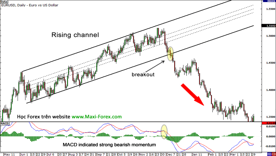 rising-channel-breakout