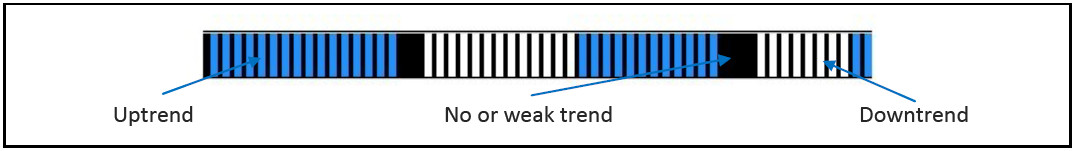 ProFx-trend-Strength