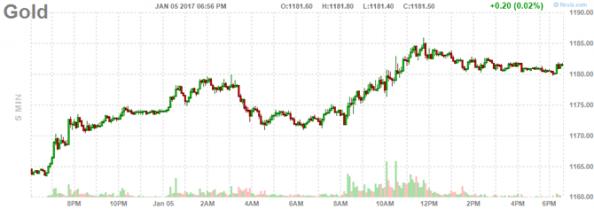 170106-finviz-chart-gold-fut_chart32_ezgu