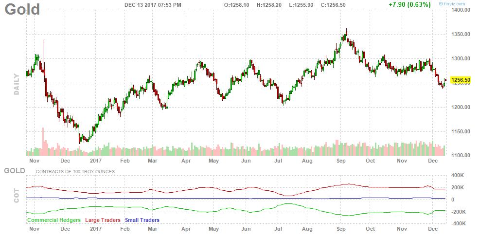 171214-gold-chart