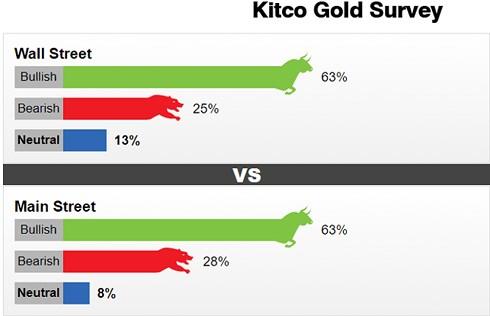 Kết quả khảo sát của Kitco về giá vàng tuần này. (Ảnh: Kitco).