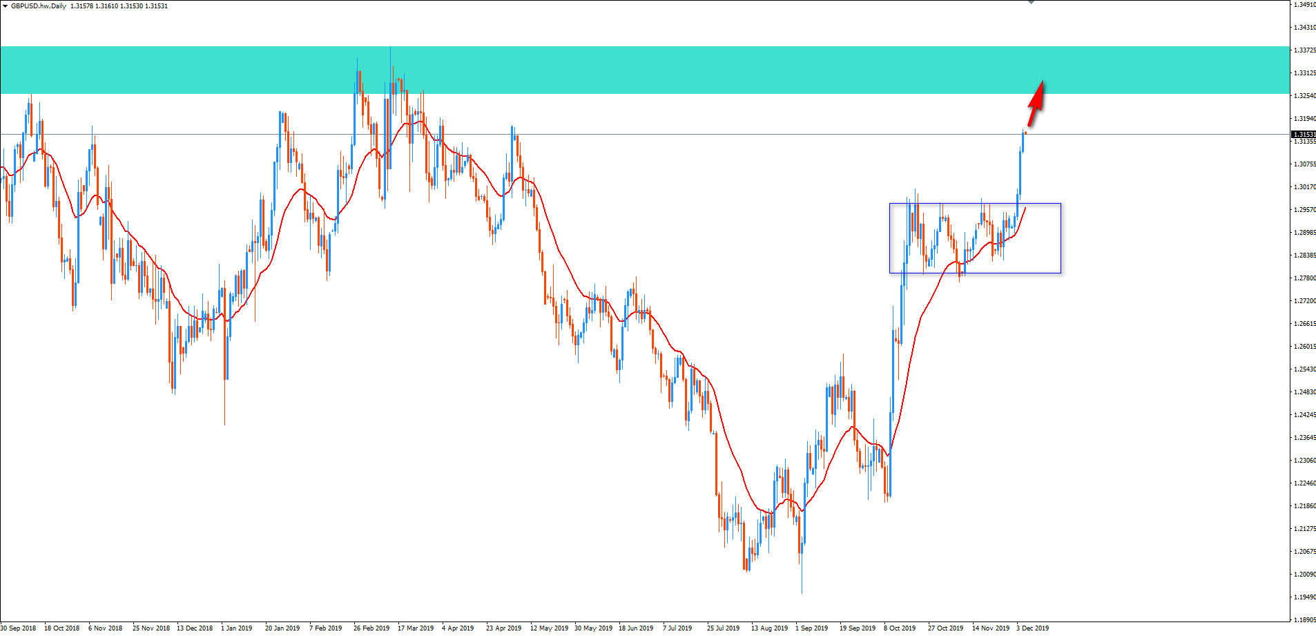 191206-GBPUSD-Daily