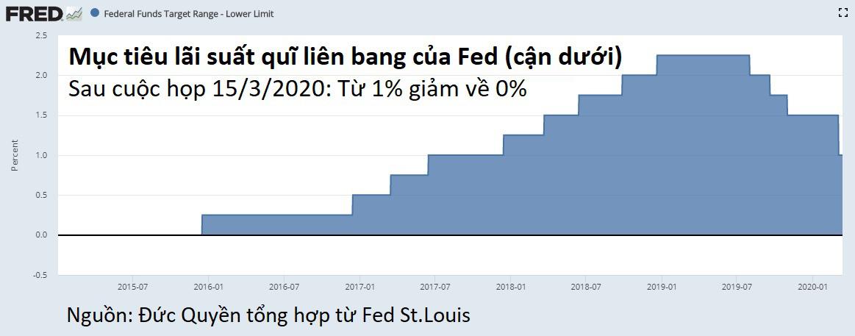 Fed hạ lãi suất về 0%, mức thấp tương đương với giai đoạn khủng hoảng tài chính 2008.